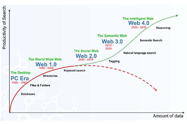 webdesign Brisbane